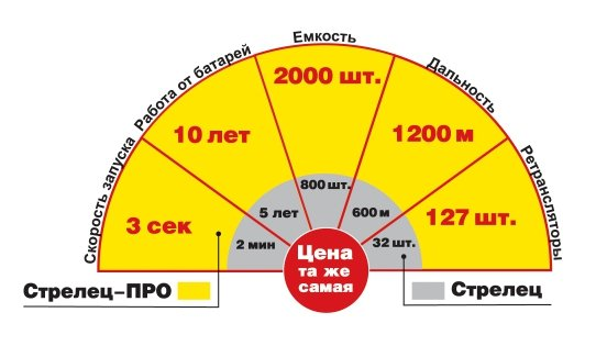 Strelec-Pro -new-pult-diagrama.jpg