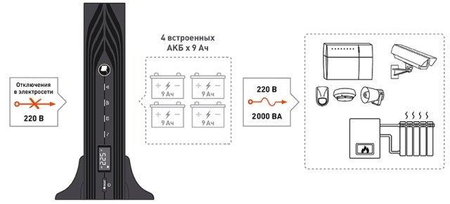 SKAT-UPS 2000 RACK-4X9Ah-shema.jpg