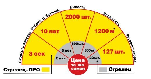 Strelec-Pro -1.jpg